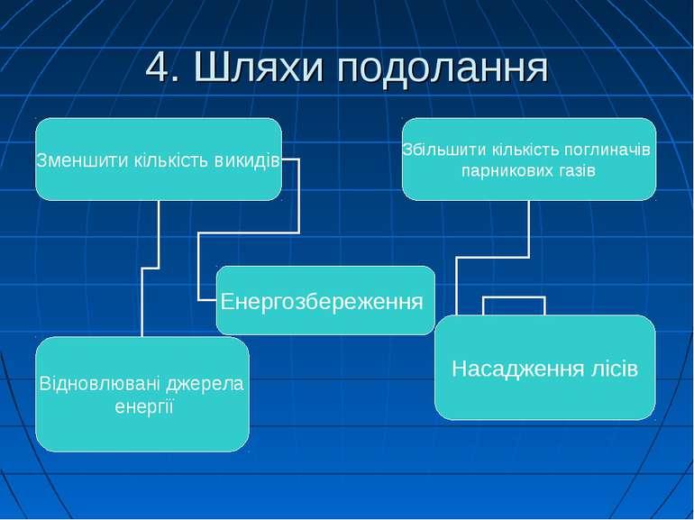 4. Шляхи подолання