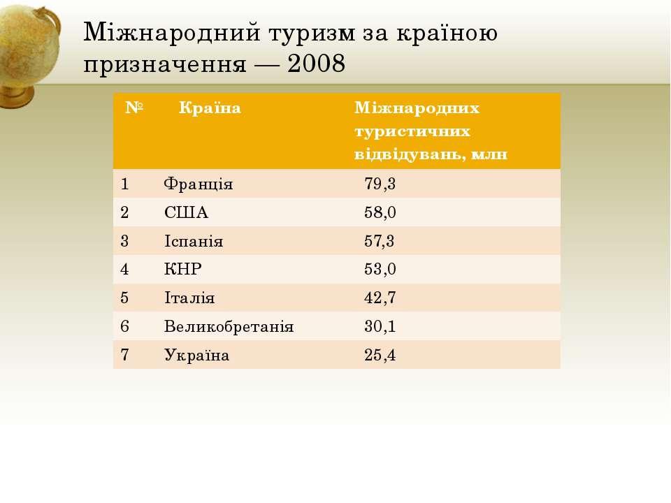 Міжнародний туризм за країною призначення — 2008 № Країна Міжнароднихтуристич...