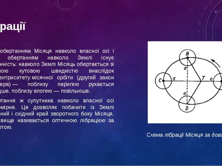 Лібрації Між обертанням Місяця навколо власної осі і його обертанням навколо ...