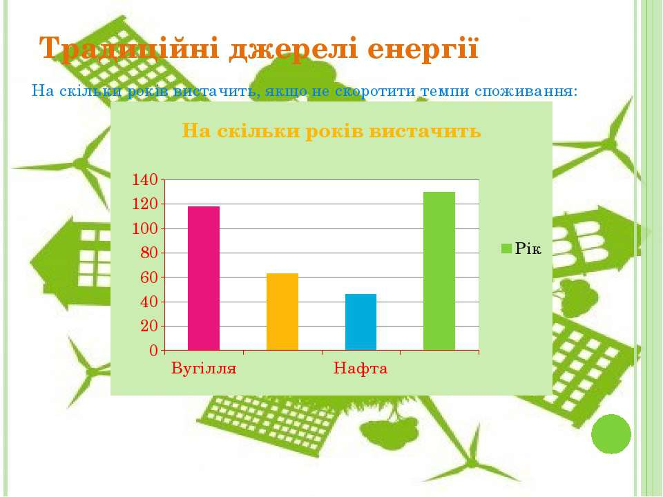 Традиційні джерелі енергії На скільки років вистачить, якщо не скоротити темп...