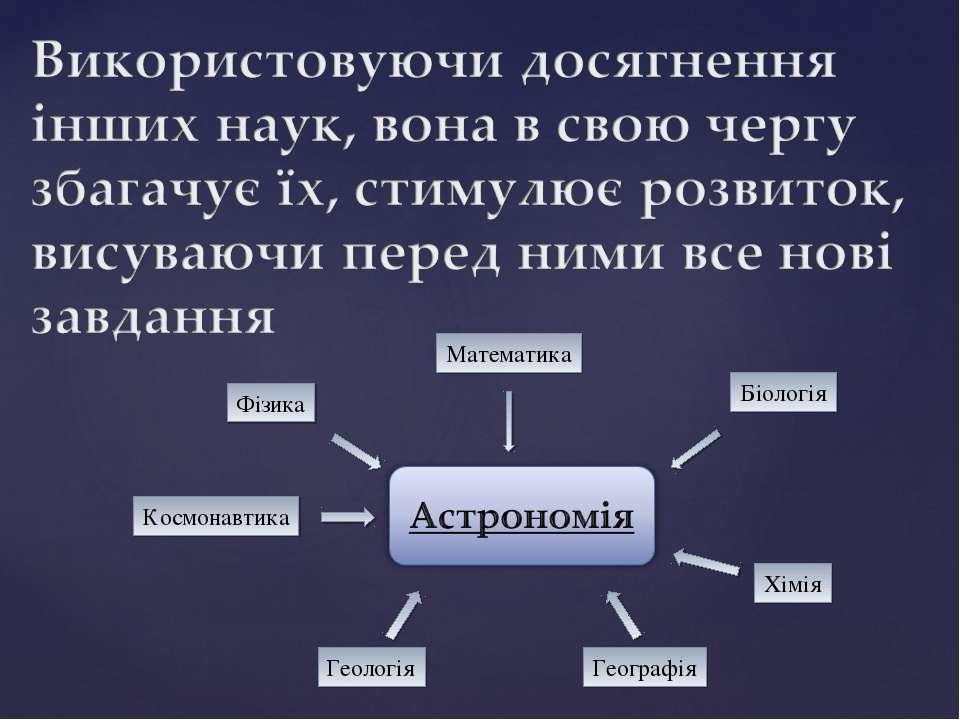 Біологія Географія Фізика Хімія Математика Космонавтика Геологія