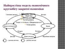 Найпростіша модель економічного кругообігу закритої економіки