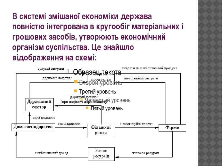 В системі змішаної економіки держава повністю інтегрована в кругообіг матеріа...