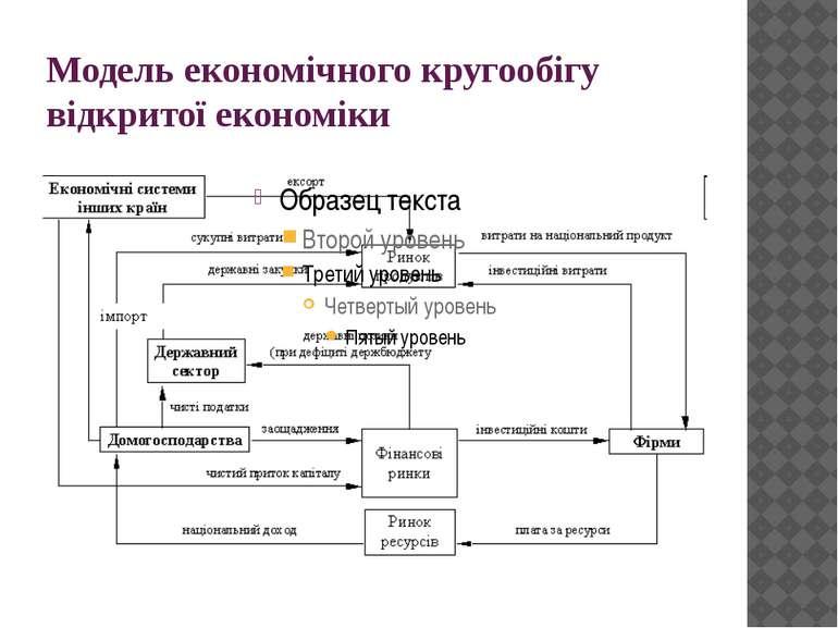 Модель економічного кругообігу відкритої економіки