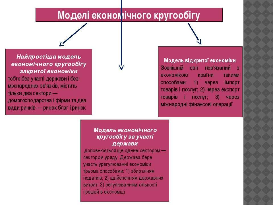 Моделі економічного кругообігу Найпростіша модель економічного кругообігу зак...