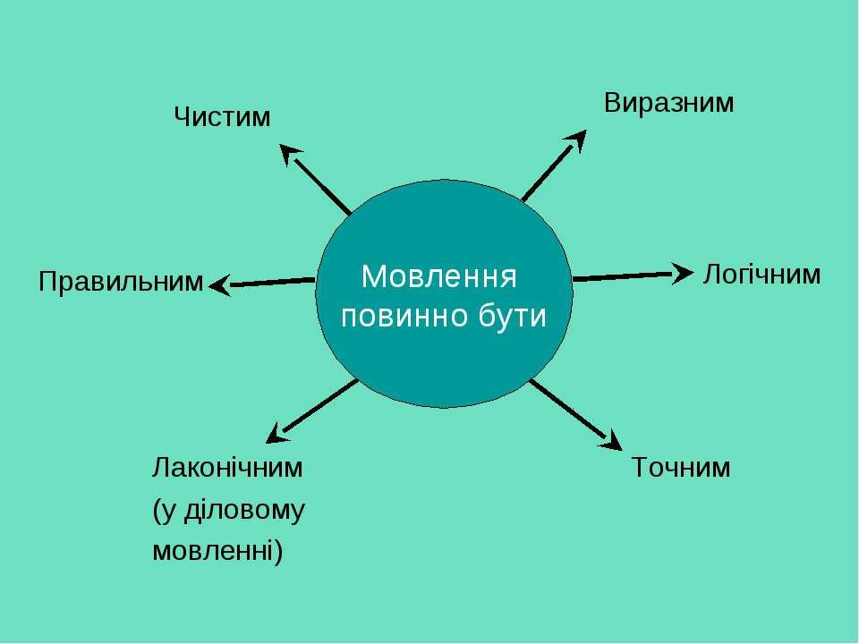 Мовлення повинно бути Виразним Чистим Правильним Лаконічним (у діловому мовле...