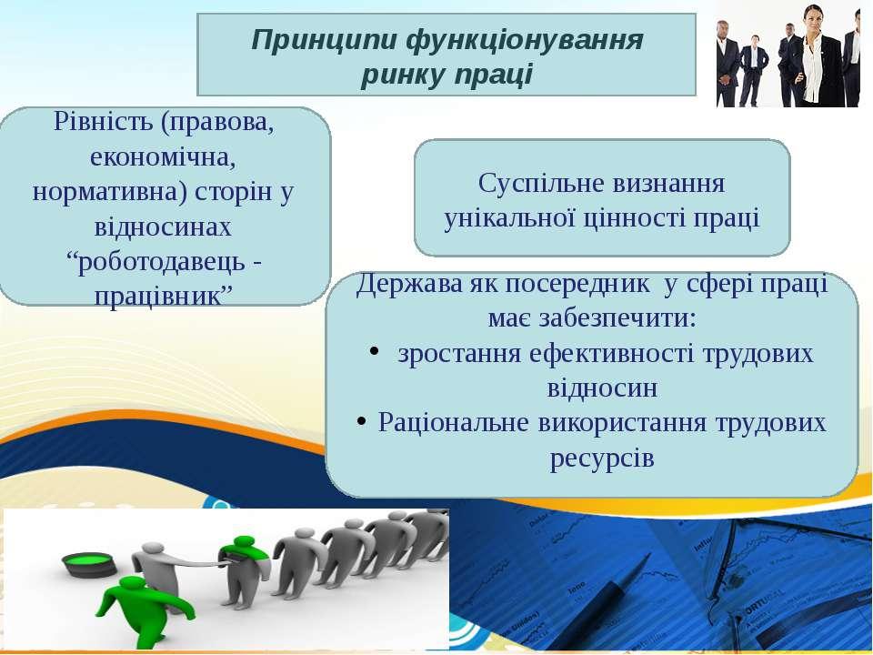 Принципи функціонування ринку праці Рівність (правова, економічна, нормативна...