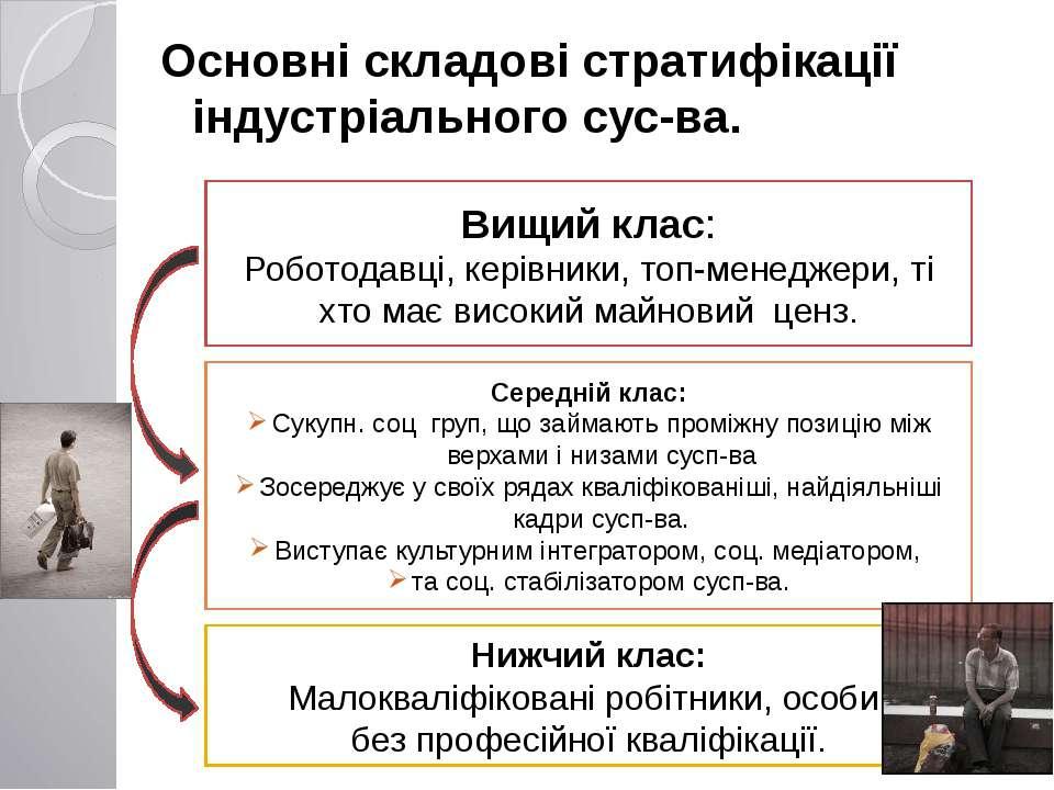 Основні складові стратифікації індустріального сус-ва. Вищий клас: Роботодавц...