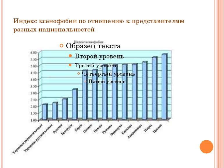Индекс ксенофобии по отношению к представителям разных национальностей
