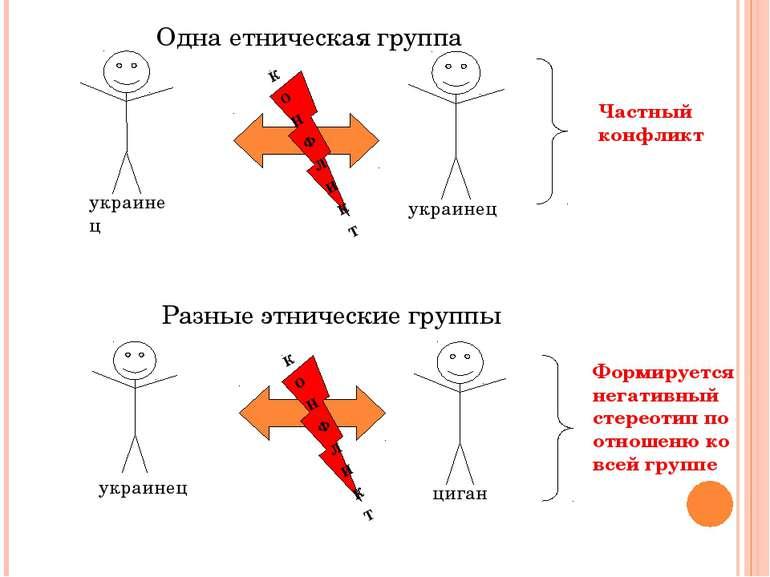 Одна етническая группа Разные этнические группы Частный конфликт украинец укр...