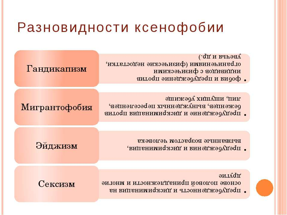 Разновидности ксенофобии