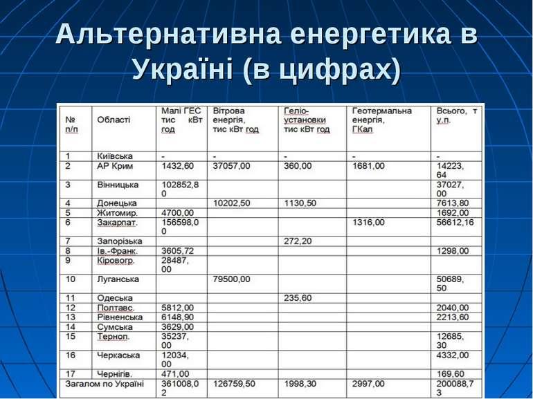Альтернативна енергетика в Україні (в цифрах)