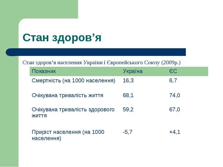 Стан здоров'я Стан здоров'я населення України і Європейського Союзу (2009р.)