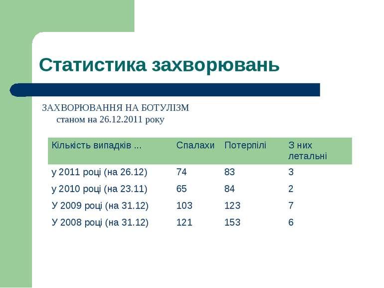 Статистика захворювань ЗАХВОРЮВАННЯ НА БОТУЛІЗМ станом на 26.12.2011 року