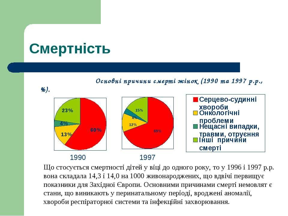 Смертність Основні причини смерті жінок (1990 та 1997 р.р.,%). 1990 1997 Що с...