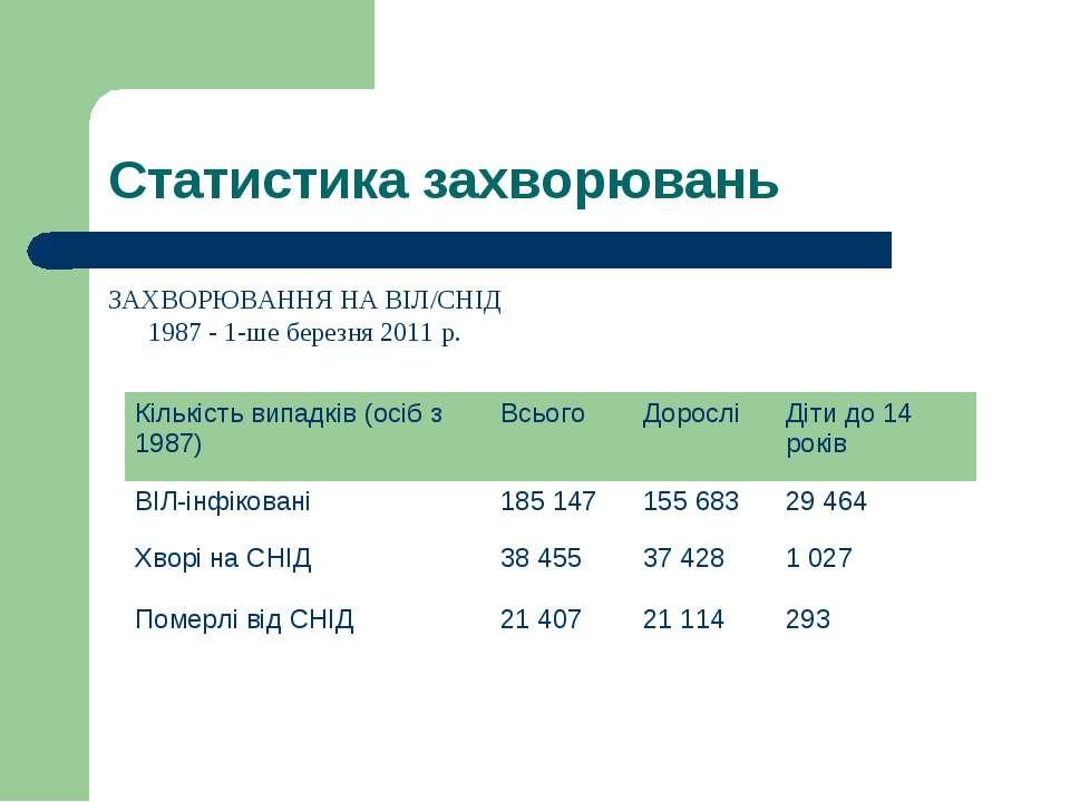 Статистика захворювань ЗАХВОРЮВАННЯ НА ВІЛ/СНІД 1987 -1-ше березня2011 р.