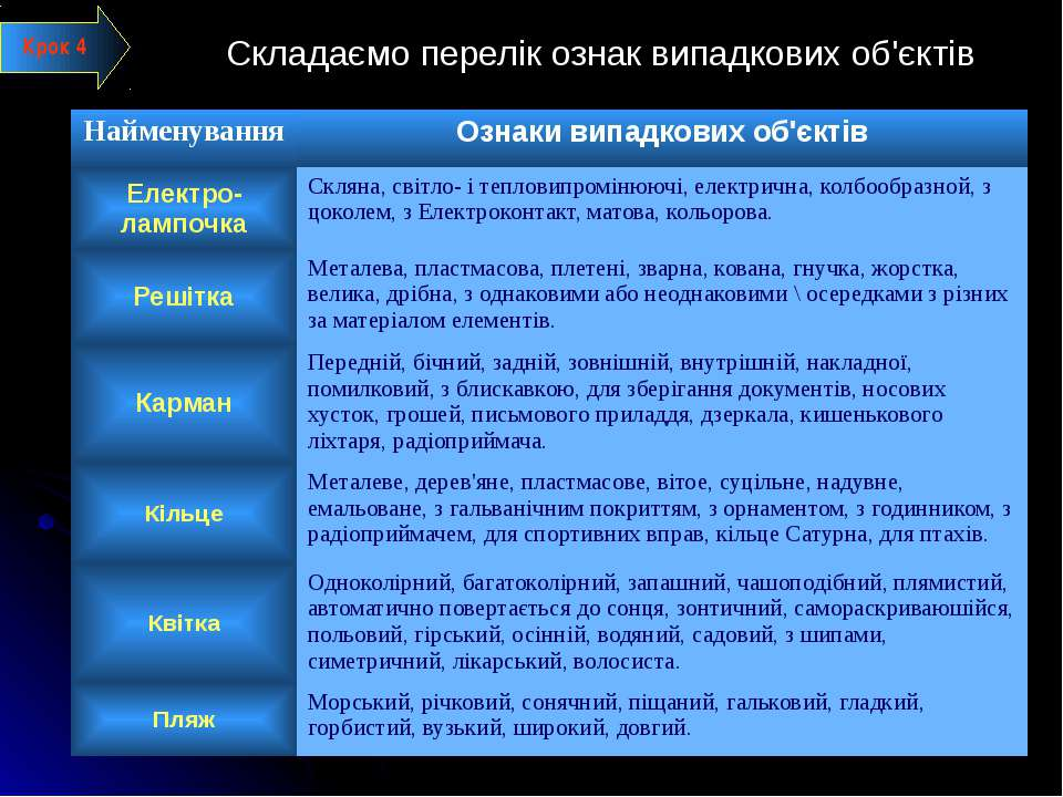 Складаємо перелік ознак випадкових об'єктів Крок 4 Найменування Ознакивипадко...