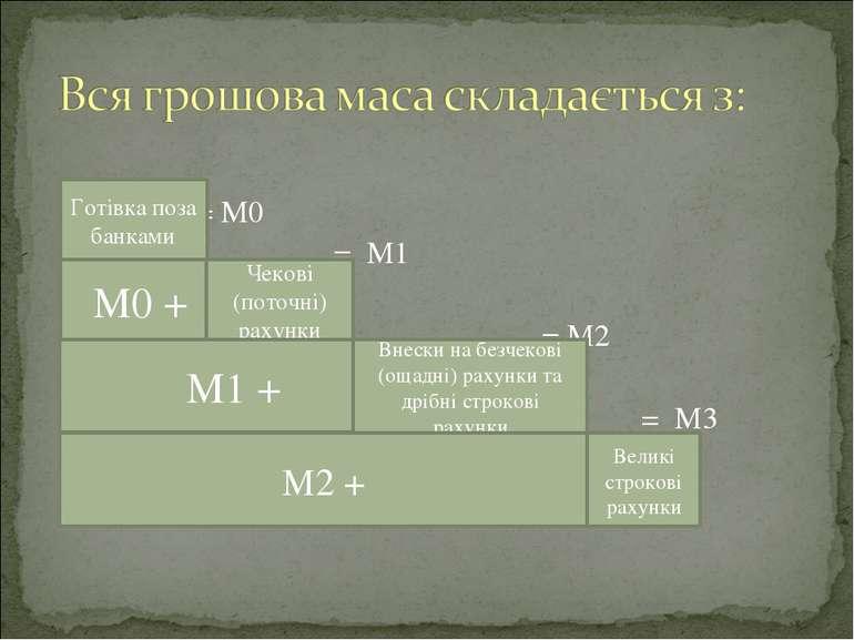 = М0 = М1 = М2 = М3 Готівка поза банками М0 + Чекові (поточні) рахунки М1 + В...
