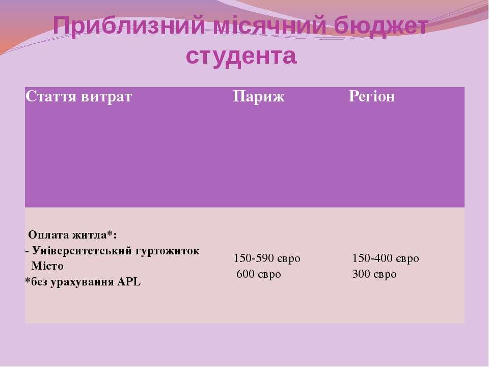 Приблизний місячний бюджет студента Статтявитрат Париж Регіон  Оплатажитла*...