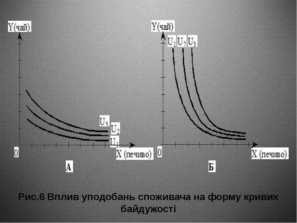 Рис.6 Вплив уподобань споживача на форму кривих байдужості