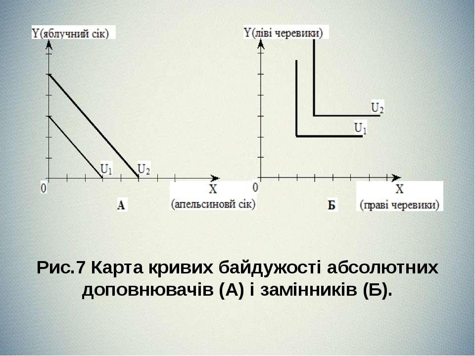 Рис.7 Карта кривих байдужості абсолютних доповнювачів (А) і замінників (Б).