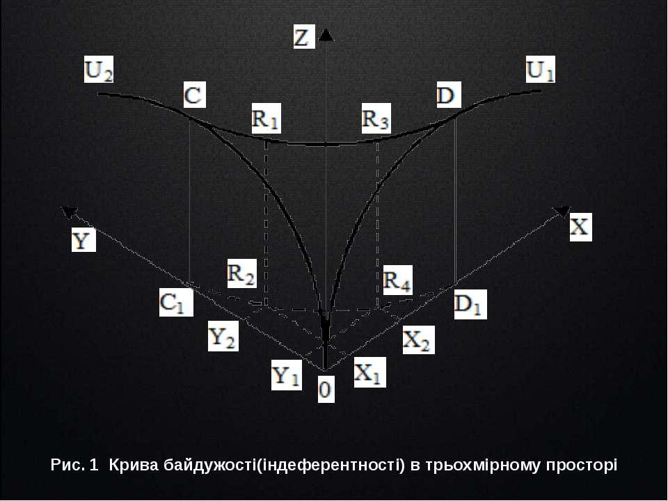 Рис. 1 Крива байдужості(індеферентності) в трьохмірному просторі