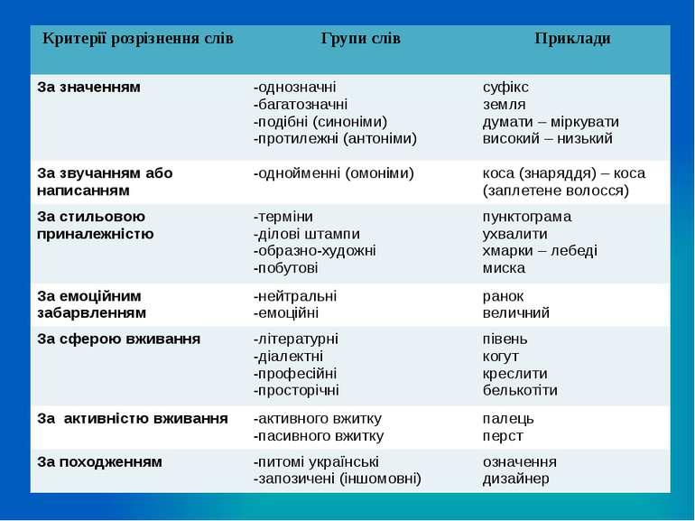 Критерії розрізнення слів Групи слів Приклади За значенням -однозначні -багат...