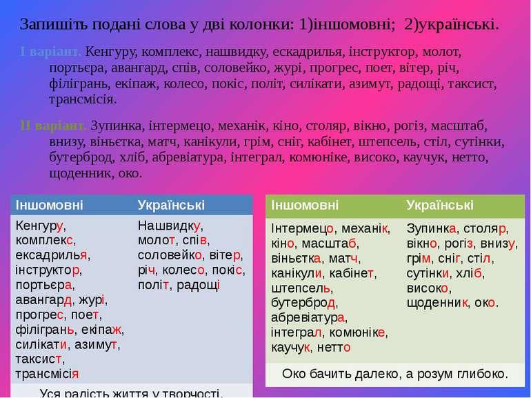 Запишіть подані слова у дві колонки: 1)іншомовні; 2)українські. І варіант. Ке...