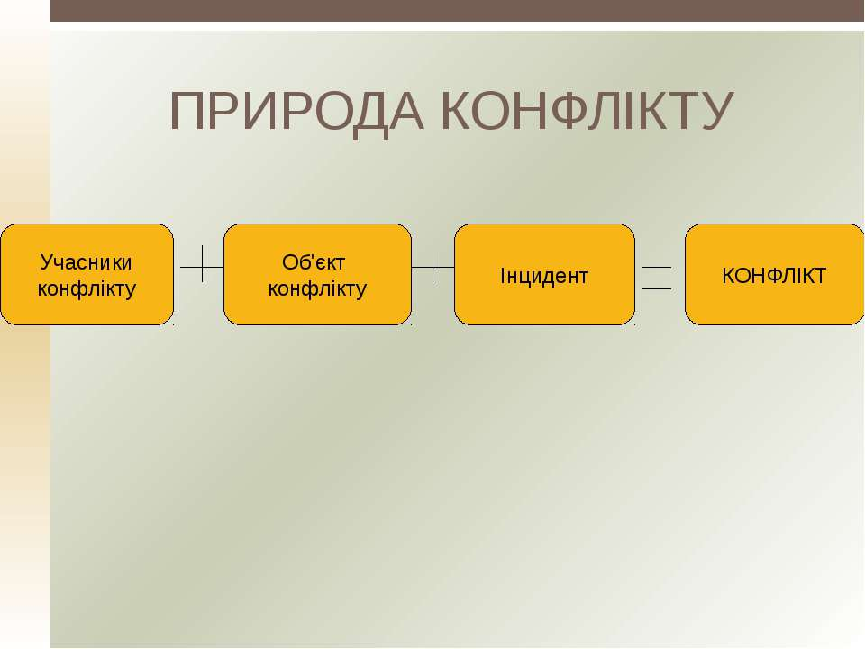 ПРИРОДА КОНФЛІКТУ Учасники конфлікту Об'єкт конфлікту Інцидент КОНФЛІКТ
