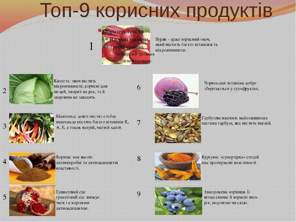 Топ-9 корисних продуктів 2 3 4 5 1 6 7 8 9 Буряк - дуже корисний овоч, який м...