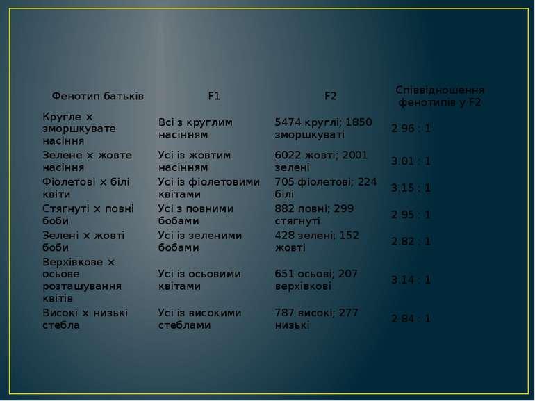 Фенотипбатьків F1 F2 Співвідношення фенотипів уF2 Кругле × зморшкувате насінн...