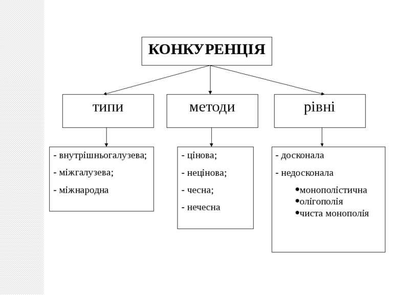 КОНКУРЕНЦІЯ типи методи рівні - внутрішньогалузева; - міжгалузева; - міжнарод...