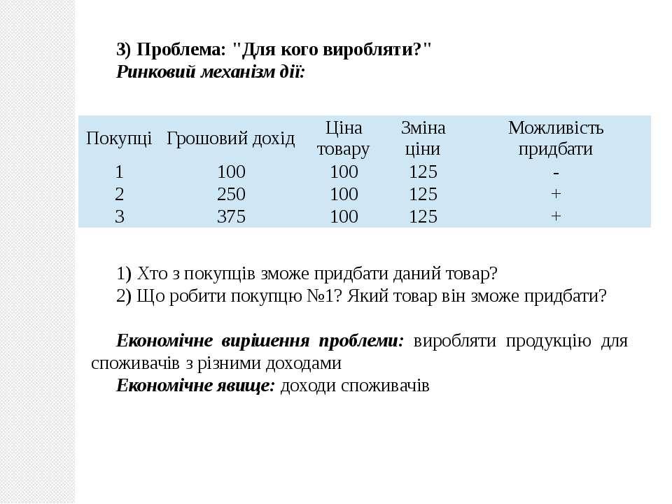 """3) Проблема: """"Для кого виробляти?"""" Ринковий механізм дії: 1) Хто з покупців з..."""