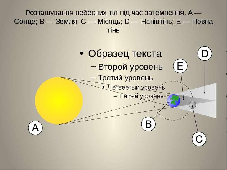 Розташування небесних тіл під час затемнення. A — Сонце; B — Земля; C — Місяц...