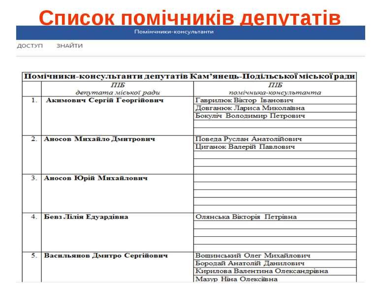 Список помічників депутатів