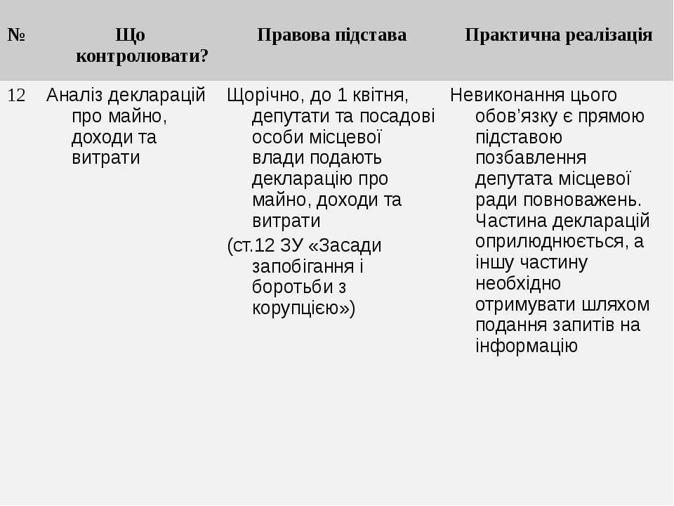 № Що контролювати? Правова підстава Практична реалізація 12 Аналіз декларацій...