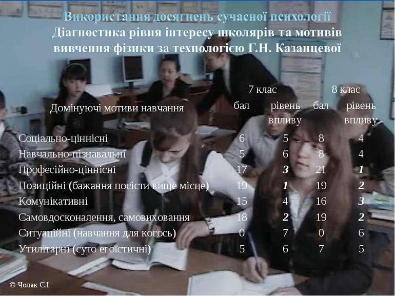 © Чолак С.І. Домінуючі мотиви навчання 7 клас 8 клас бал рівень впливу бал рі...