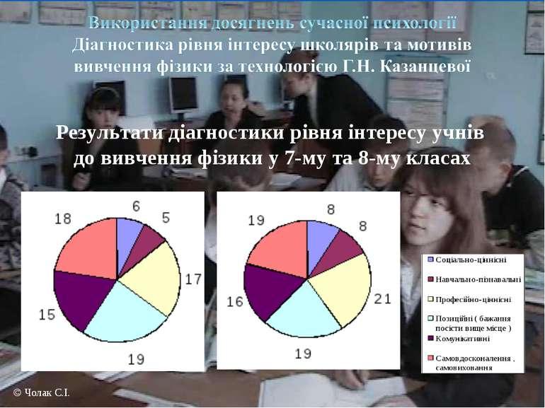 © Чолак С.І. Результати діагностики рівня інтересу учнів до вивчення фізики у...
