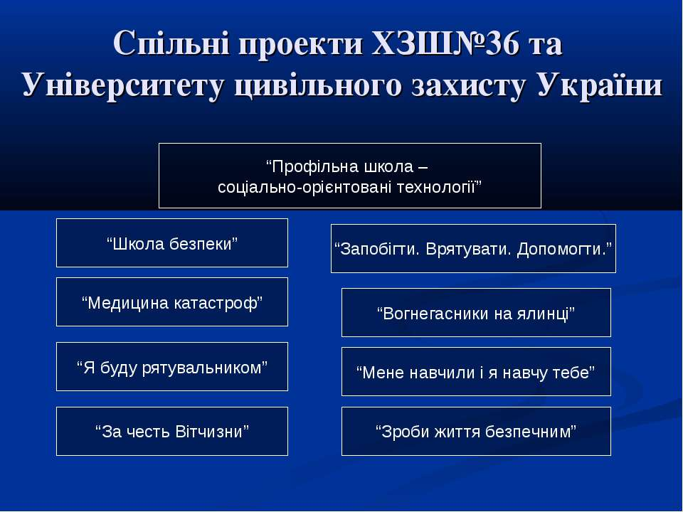 """Спільні проекти ХЗШ№36 та Університету цивільного захисту України """"Школа безп..."""