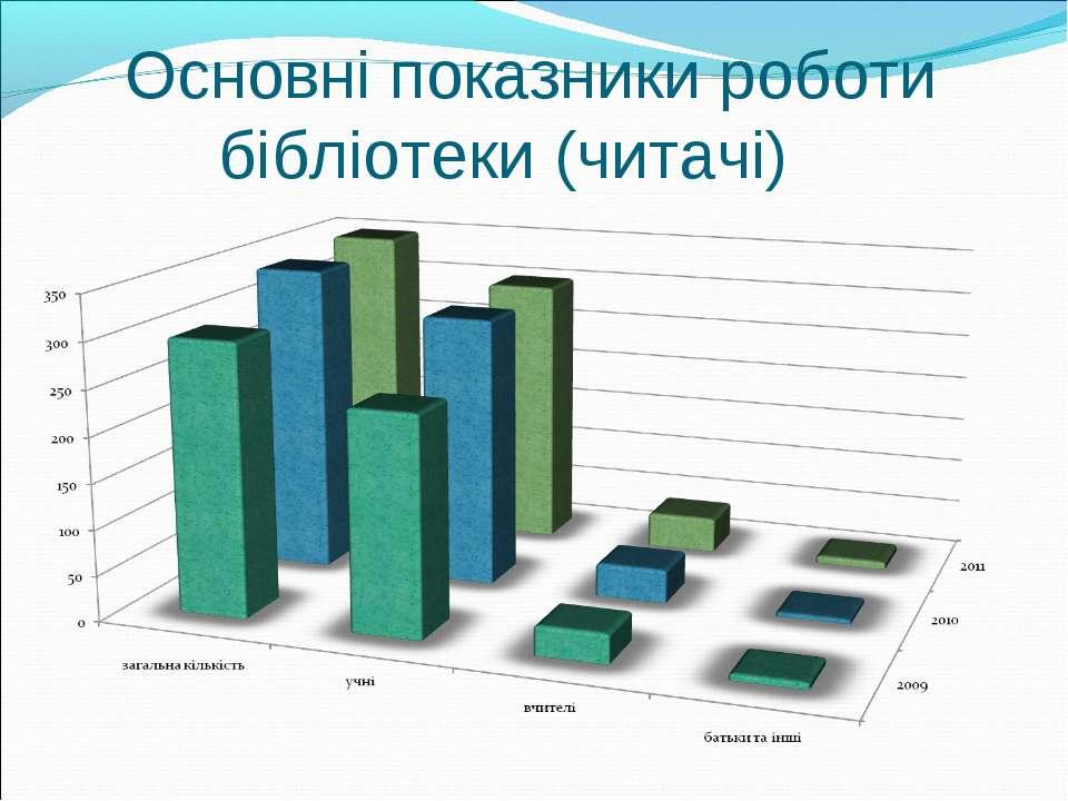Основні показники роботи бібліотеки (читачі)