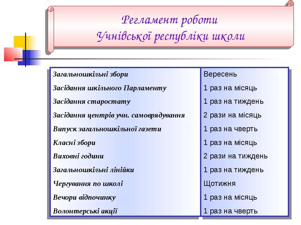 Регламент роботи Учнівської республіки школи Загальношкільні збори Засідання ...