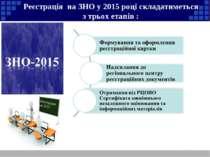 Реєстрація на ЗНО 1 2 3 Реєстрація на ЗНО у 2015 році складатиметься з трьох ...