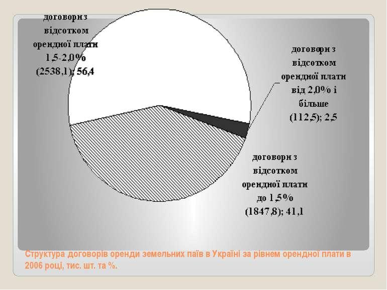 Структура договорів оренди земельних паїв в Україні за рівнем орендної плати ...