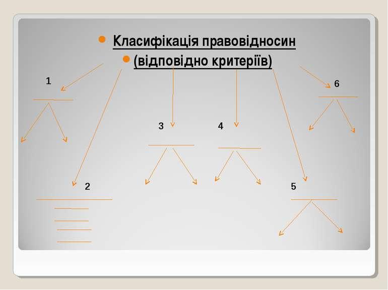 Класифікація правовідносин (відповідно критеріїв) 1 2 3 4 5 6