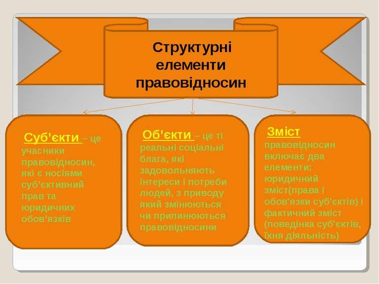 Структурні елементи правовідносин Суб'єкти – це учасники правовідносин, які є...