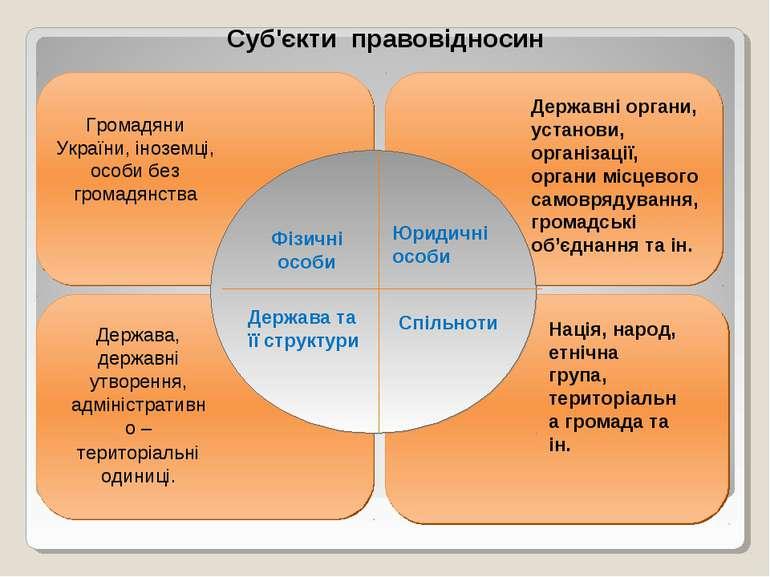 Громадяни України, іноземці, особи без громадянства Держава, державні утворен...