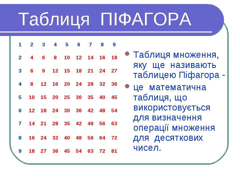 Таблиця ПІФАГОРА Таблиця множення, яку ще називають таблицею Піфагора - це ма...