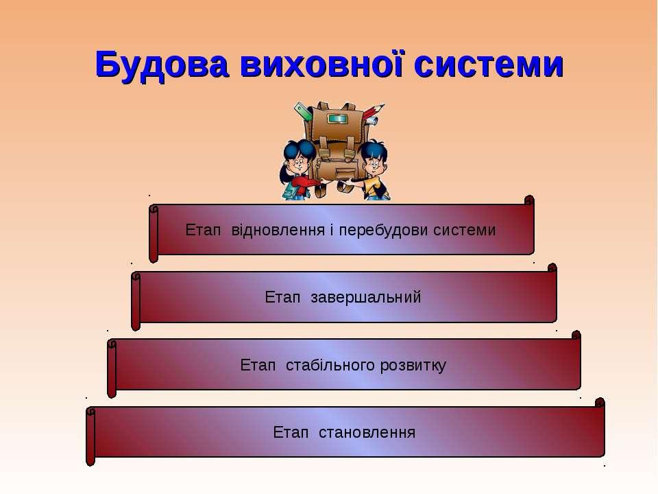 Етап становлення Етап стабільного розвитку Етап завершальний Етап відновлення...