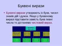 Буквені вирази Буквені вирази утворюють із букв, чисел знаків дій і дужок. Як...