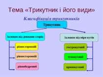 Тема «Трикутник і його види» Класифікація трикутників Трикутник Залежно від д...